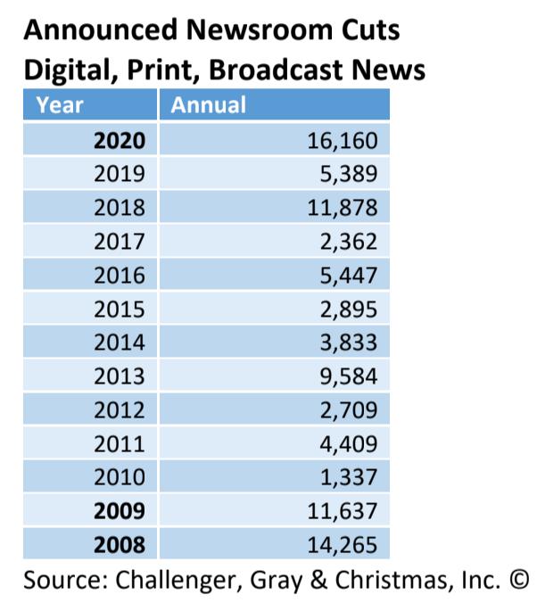 Newsroom job cuts 2008-2020 (Challenger)