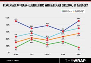 oscar female directors gender gap 2021
