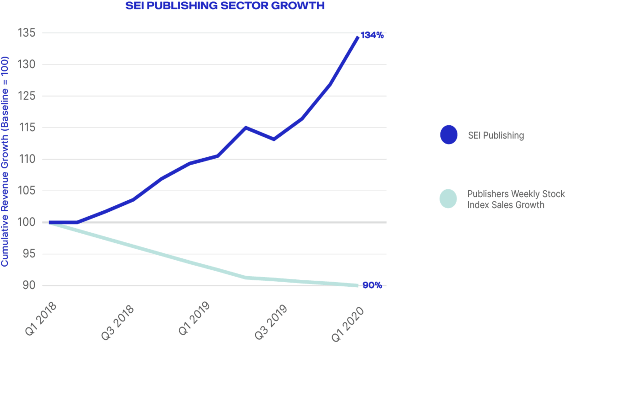 Publishing Sector Revenue Growth