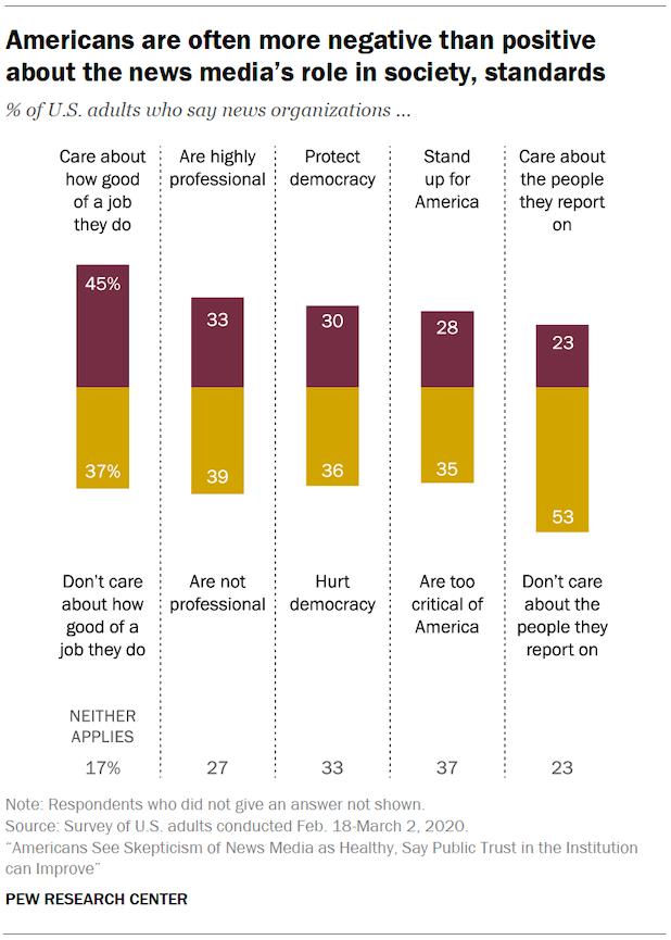 Pew trust in news media survey