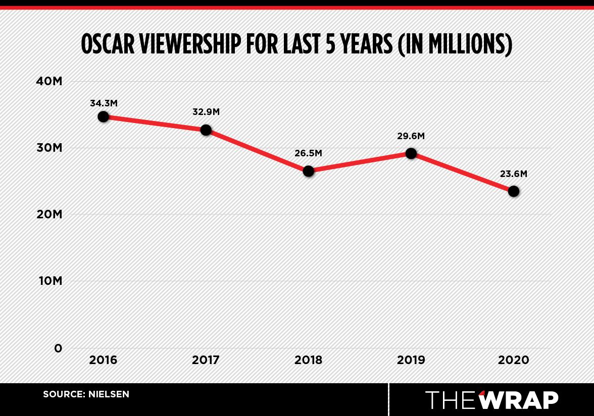 oscar ratings chart