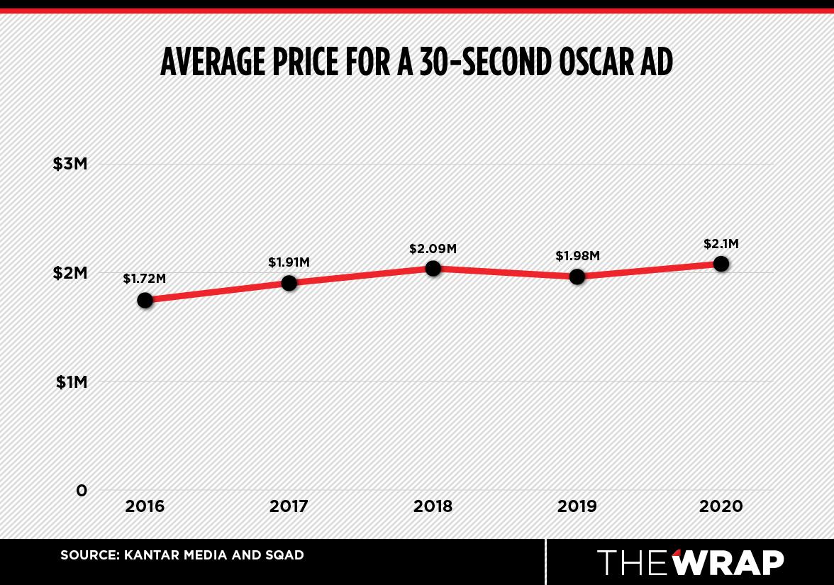 oscar ad price chart