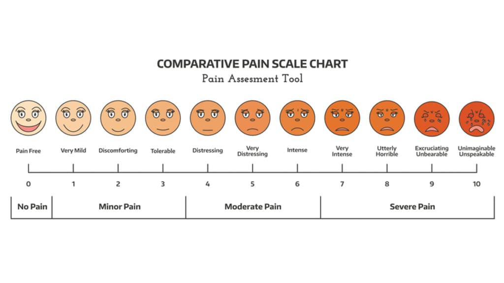 Pain Scale (Getty Images)