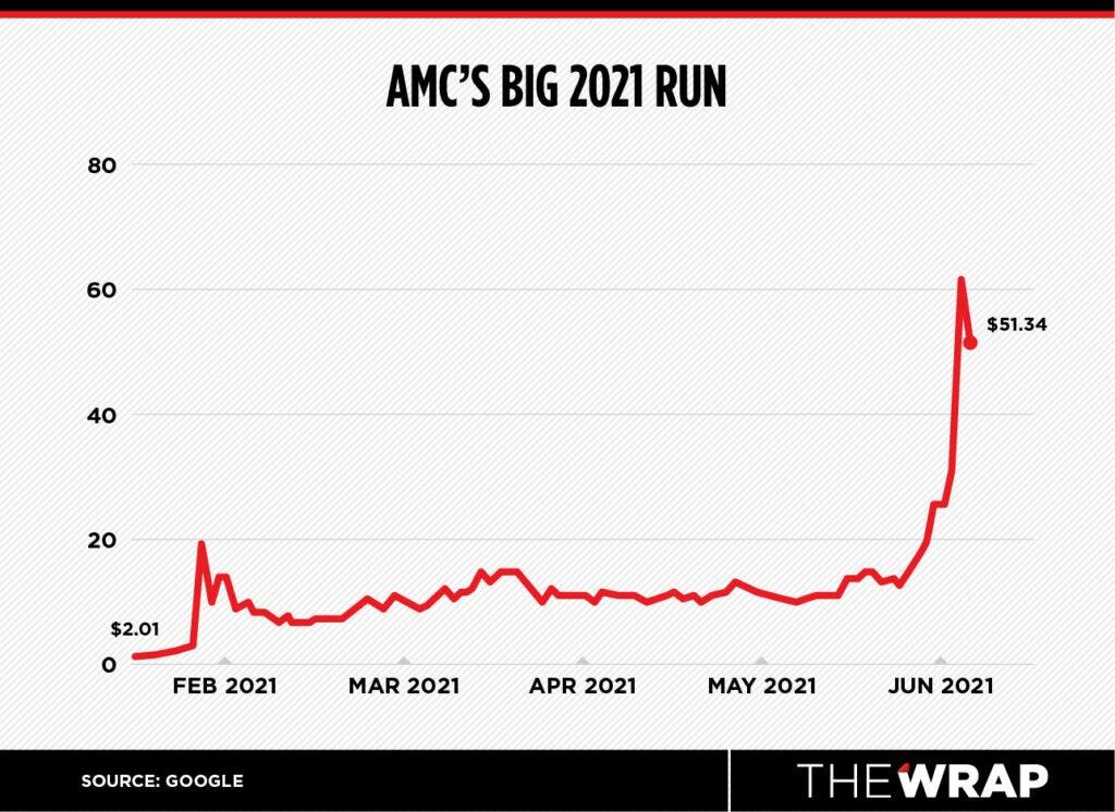 amc entertainment stock