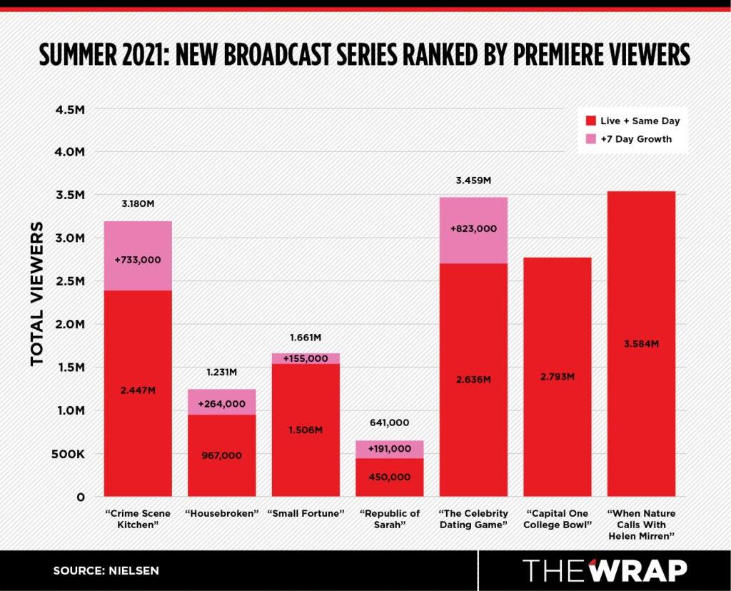 summer tv chart 2021