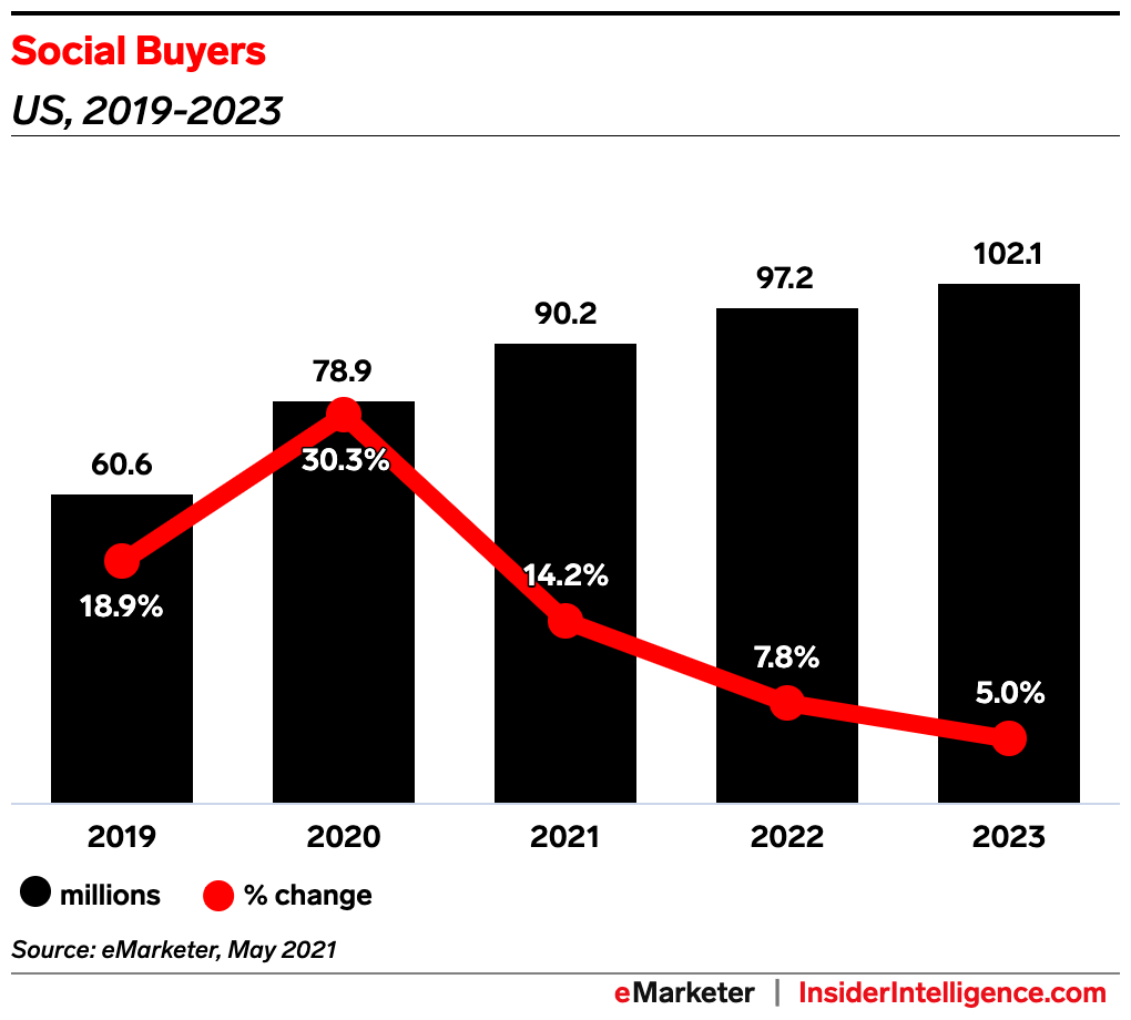 EMarketer Forecast US Social Buyers