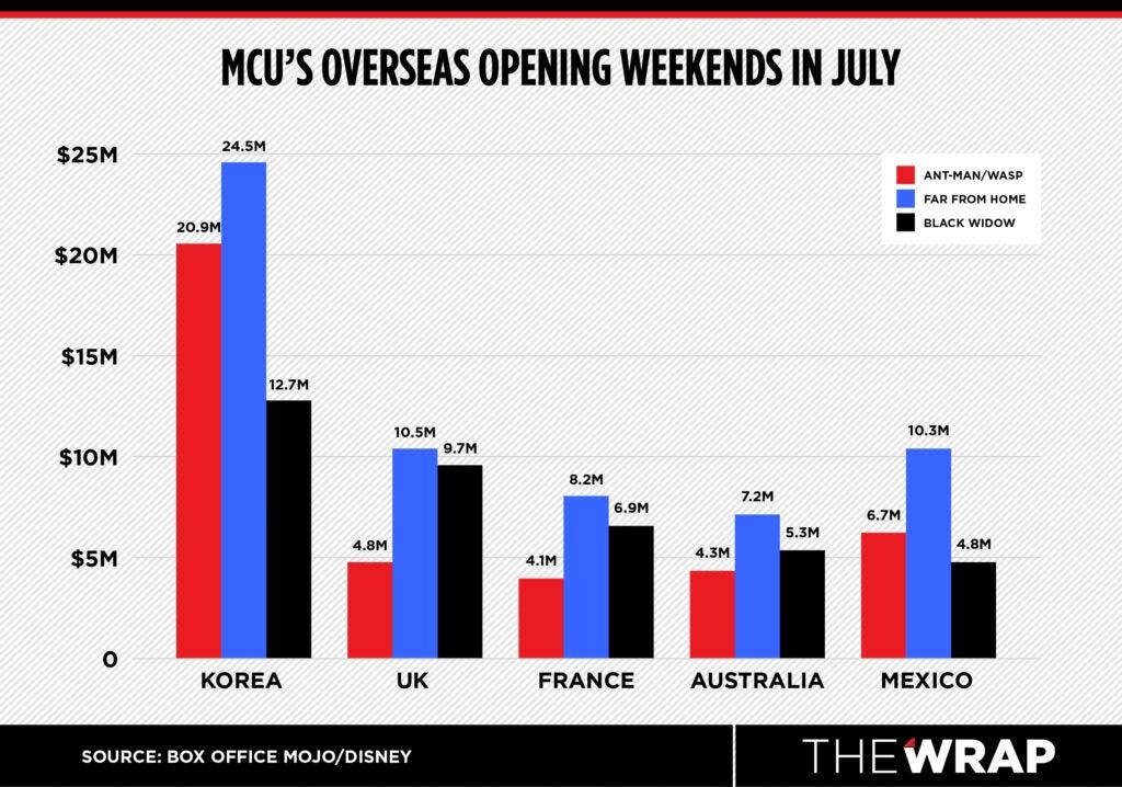 MCU Overseas Opening Weekends Black Widow Spider-Man