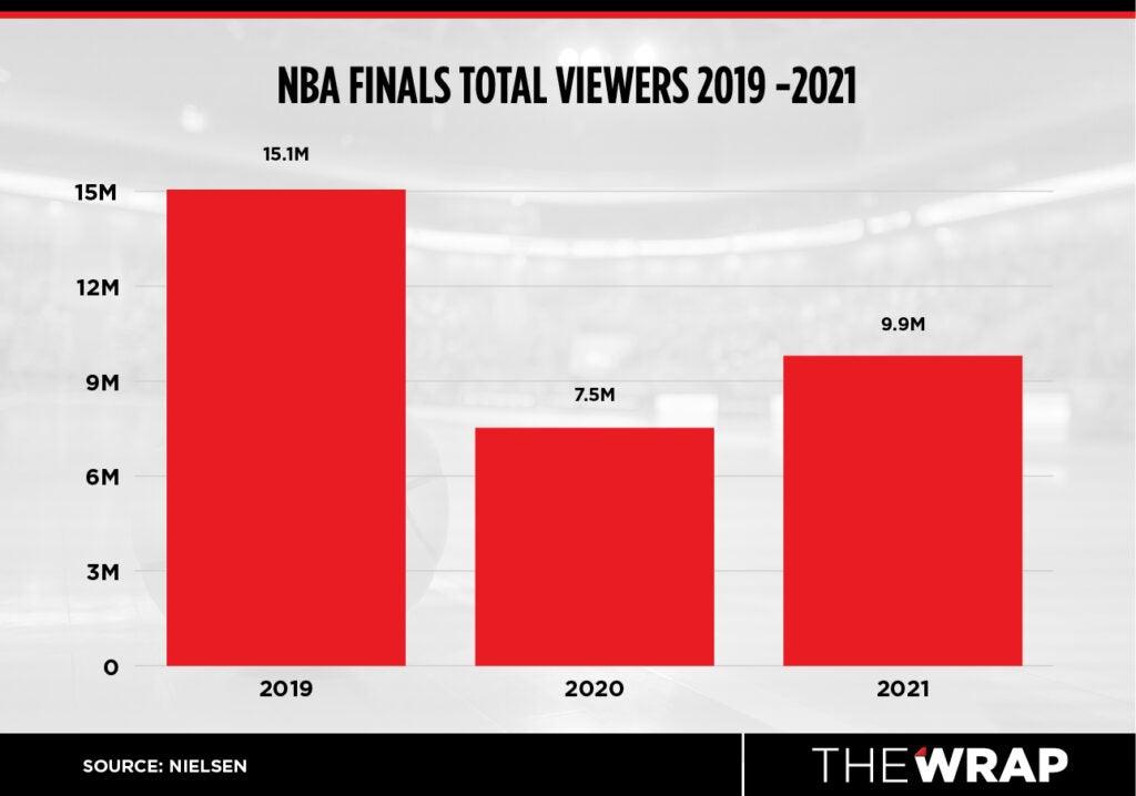nba finals viewership