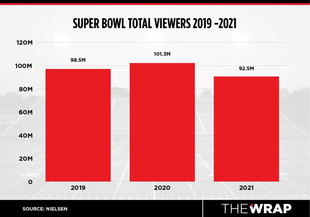 super bowl viewership