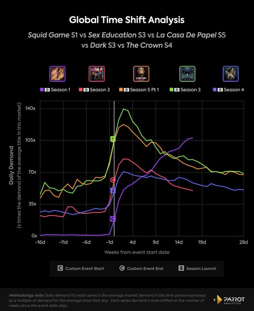 squid games netflix chart